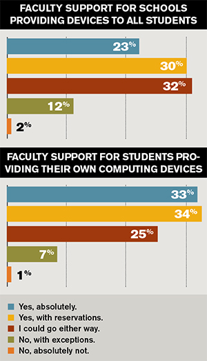 20160928facultysupport4devices